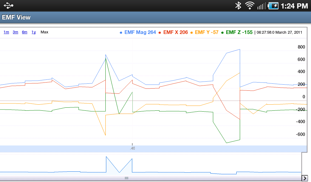 Graphed EMF data from the Entity Sensor Pro